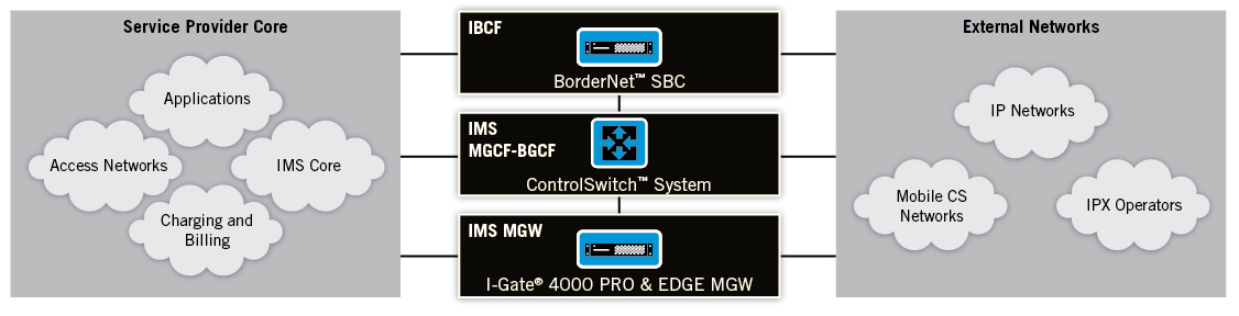 Dialogic IMS/VoLTE-Ready MGCF, BGCF and MGW solutions