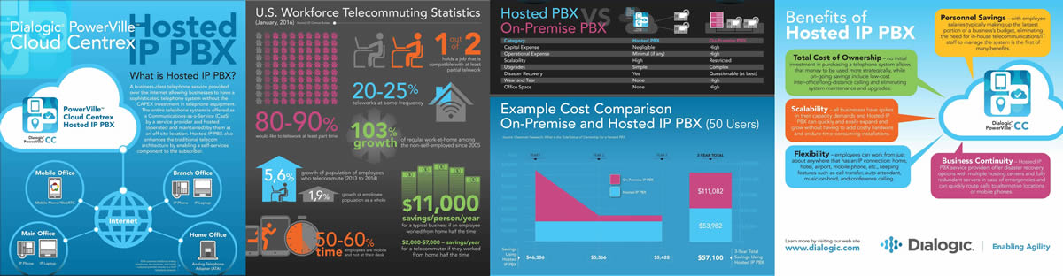 Hosted IP PBX - Benefits of Cloud Centrix Hosted IP PBX