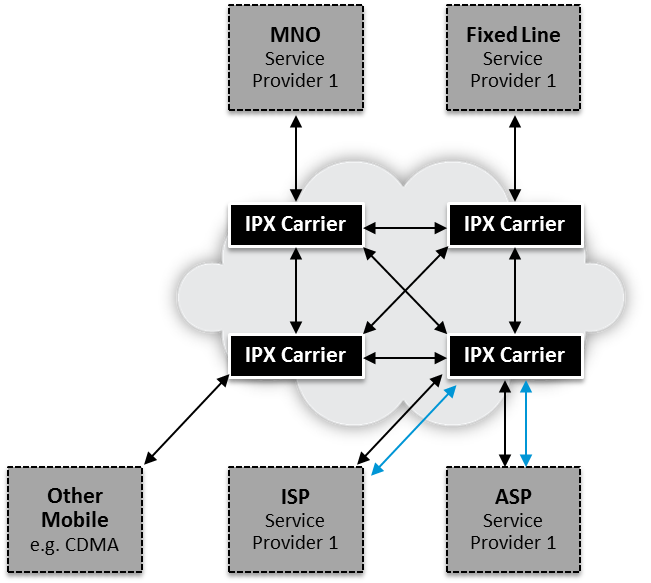 IPX | VoLTE Roaming | WebRTC | Contextual Services |Dialogic