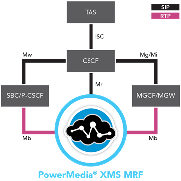 IMS Media Resource Function - MRF - VoLTE and RCS compliant, including full IR.94 video support