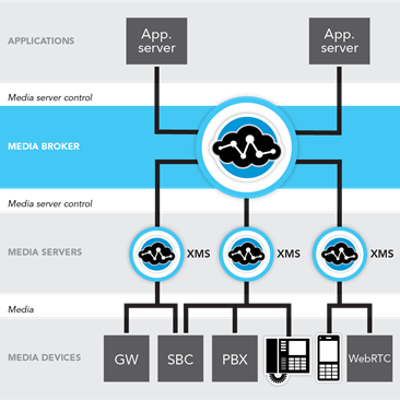 Media Server Load Balancing - PowerMedia Media Resource Broker (MRB) is a software load balancer for media servers