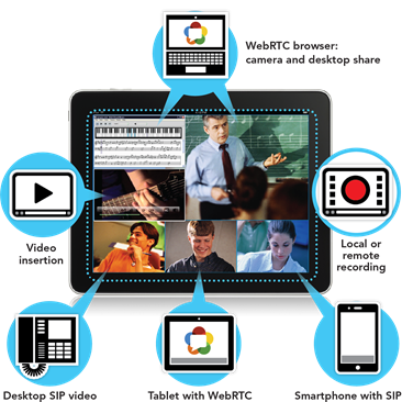 Video Conferencing and Recording - Many standardized media server API's and control interfaces – MSML, VXML, NETANN, and JSR.309 for Java J2EE
