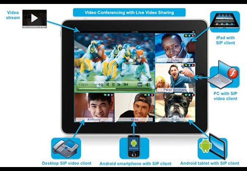 4G LTE Video Communications
