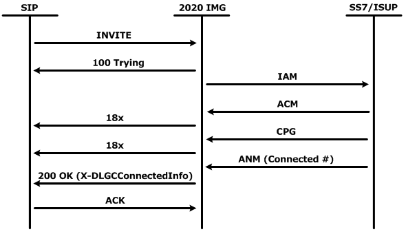 Interwork Connected Number between SIP and SS7