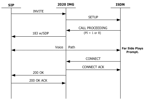 The 2020 IMG re... 2020 Connect