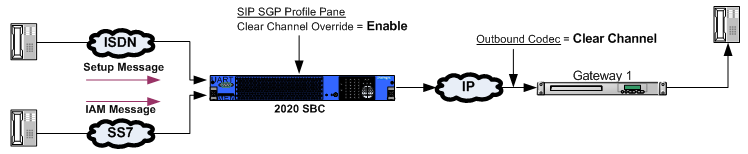 Clear Channel Codec Support
