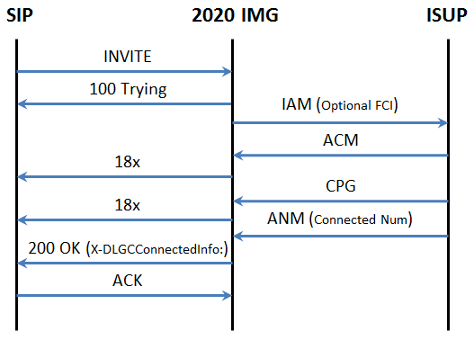 Interwork Connected Number between SIP and ISUP