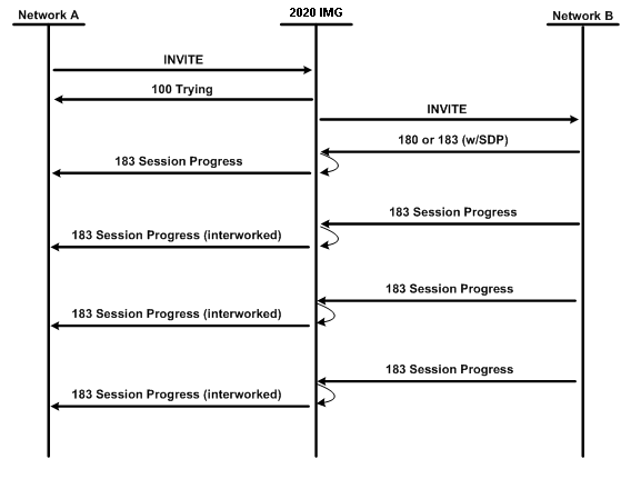 Call Answer Timeout and 183 Periodic Retransmission