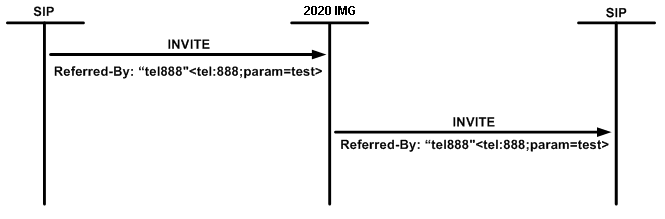 Passing Referred-By Header (SIP to SIP)