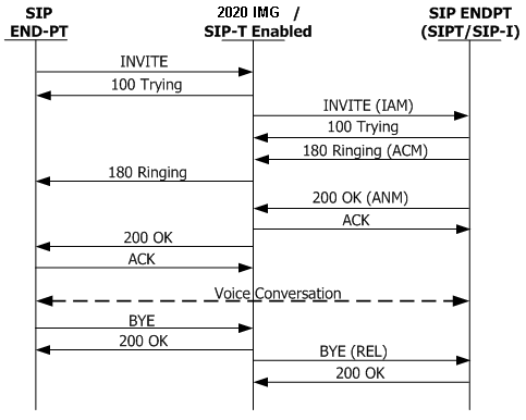 sip to sipt overview Call Center Call Flow Diagram