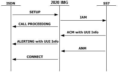 ACM to ALERTING... 2020 Connect