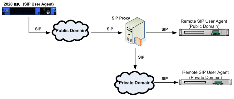 sip proxy overview configurationdiagram sip proxy