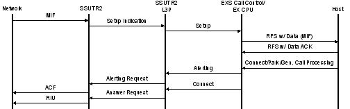 SSUTR2 Call Flows