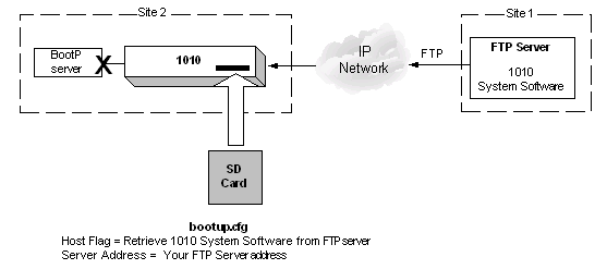 Downloading IMG System Software Using a Boot File on an SD Card