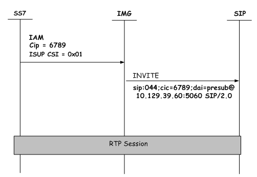 CIC and DAI Codes - SS7 ISUP to SIP