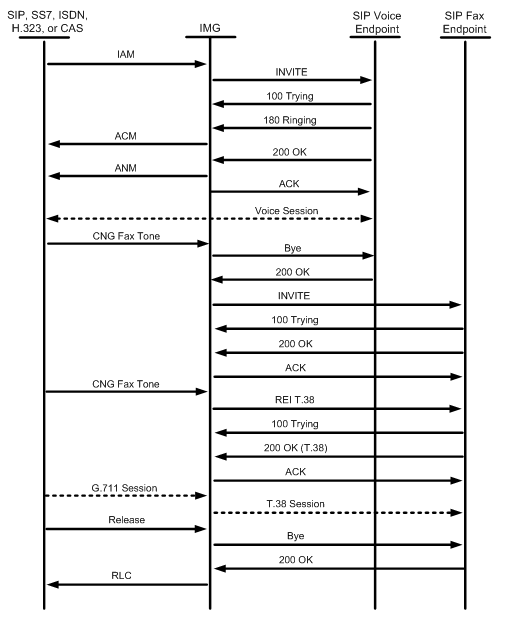 Single Number Voice  Fax Routing