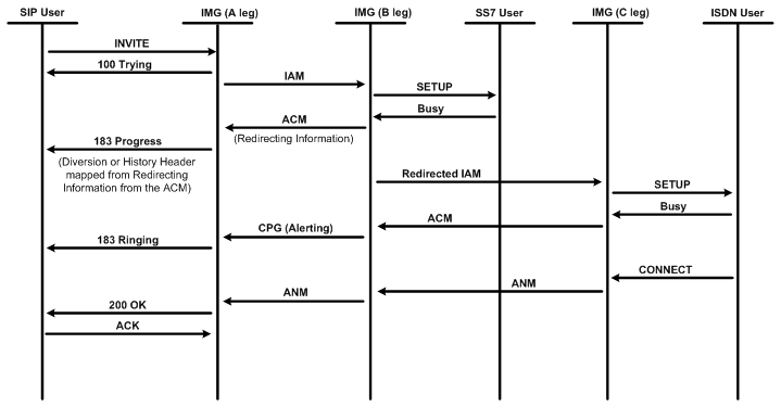Sip Redirect Iw Call Diversion Info To Ss7