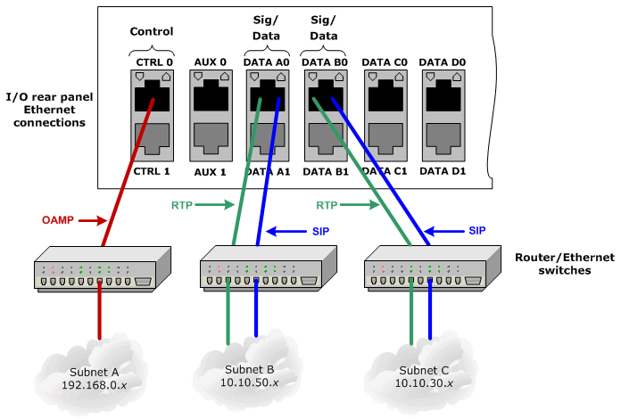 cabling multiple subnets