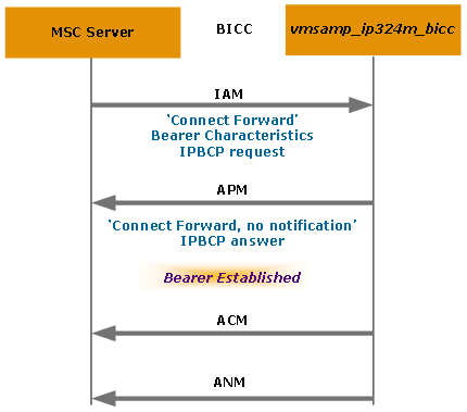 BICC Call Control and IP Bearer Control Overview