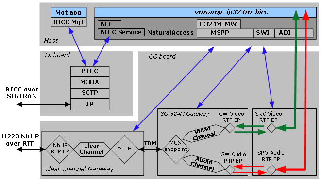 3G-324M Over IP Architecture