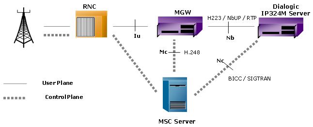 Network architecture for Architecture 3g