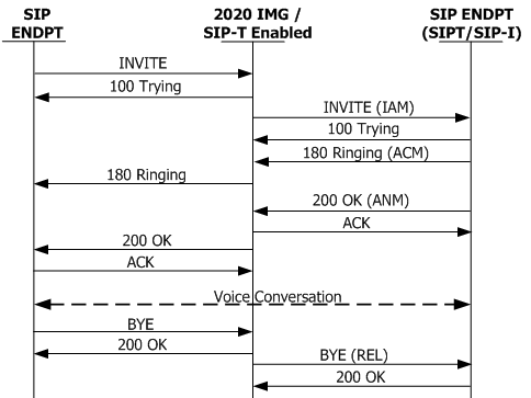 Sip To Siptsip I Overview