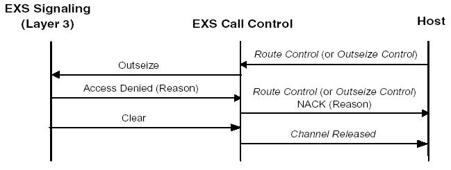 Call Control Call Flows