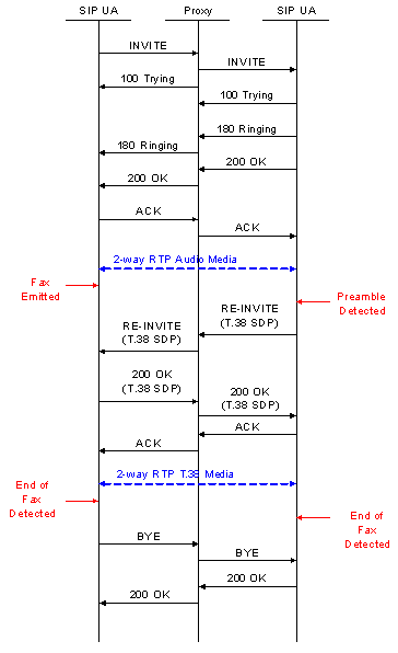 SIP Signaling Support for T 38 Fax Media Sessions (for Non-Call