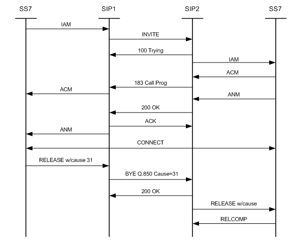 Sip Configuration Guide Cisco Ios Release 15m T Configuring Message Timer And Response Features Support Downloads