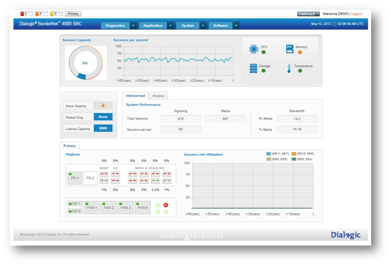 The BorderNet 4000 SBC WebUI provides an integrated dashboard with real-time contextual views of system health and session performance