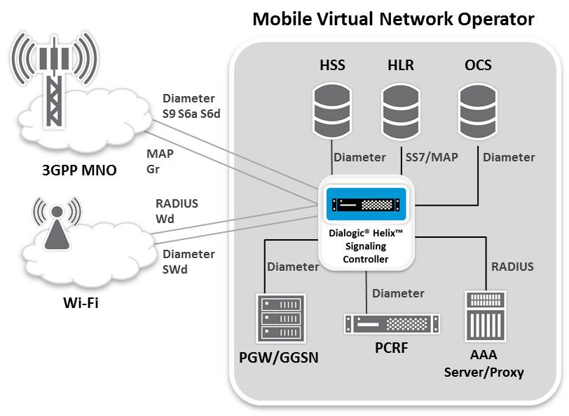 Diameter, MAP and RADIUS interworking and mediation platform for MVNOs