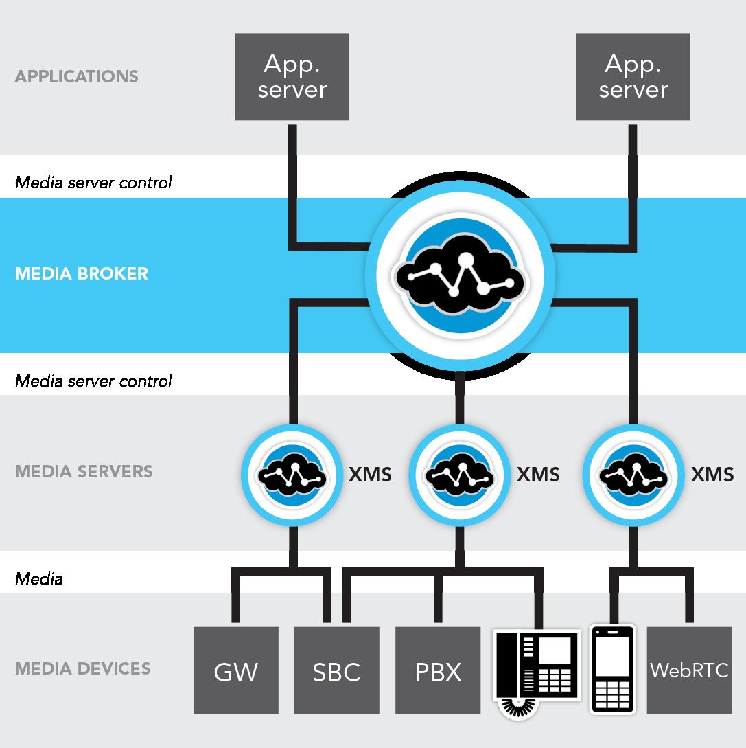 xms webrtc media server mrf dialogic